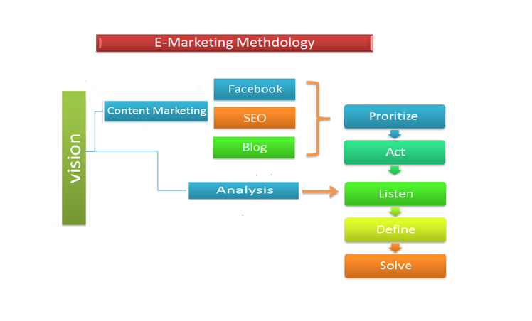 emarketing strategy